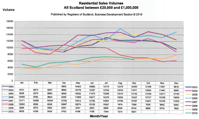 Dundee Property Prices